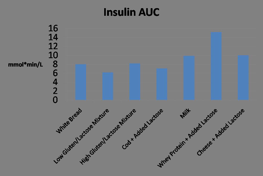 Dairy-insulin-auc